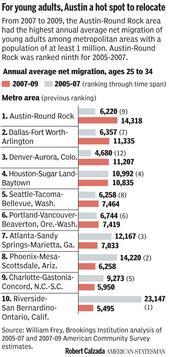 Chart:  Migration to Austin, 18-34 Demo, Austin American-Statesman 01/28/2011
