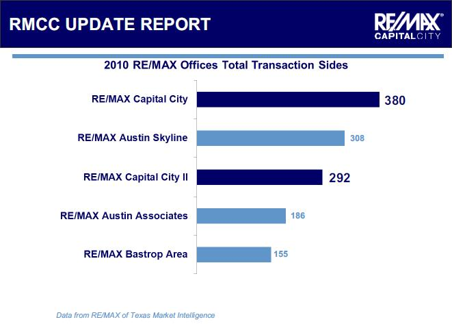 Austin-Area RE/MAX Offices