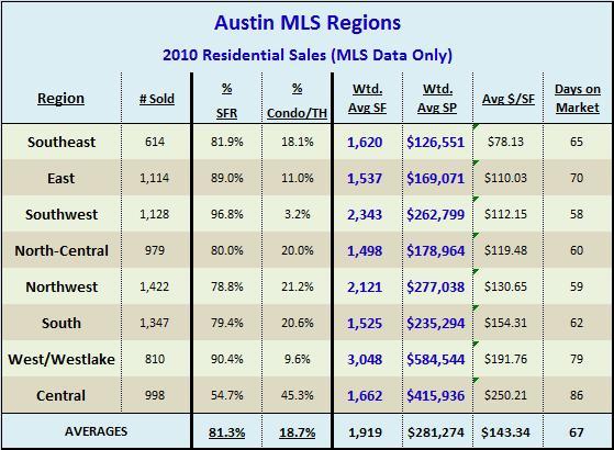 2010 Residential Sales By MLS Region