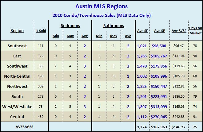 2010 Condo-Townhouse Sales By Region