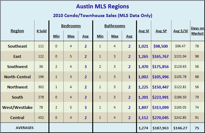 2010 Condo-Townhouse Sales By Region