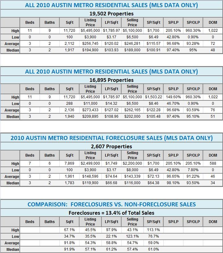 2010 Austin Foreclosures vs. All Sales