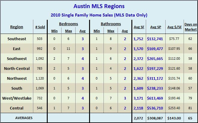 2010 Austin Single Family Home Sales