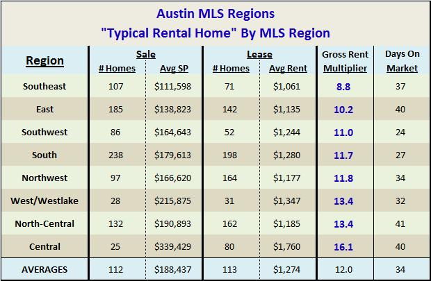 """Typical"" Austin Rental by MLS Region"