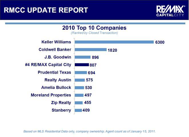 Austin Top 10 Companies