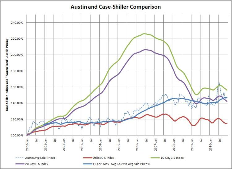Austin-Dallas-Case Shiller Comparison 022211