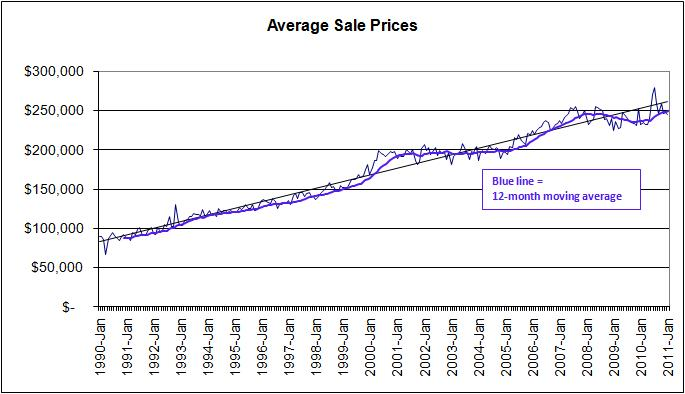 Austin Market Price Movement 1990 to Present