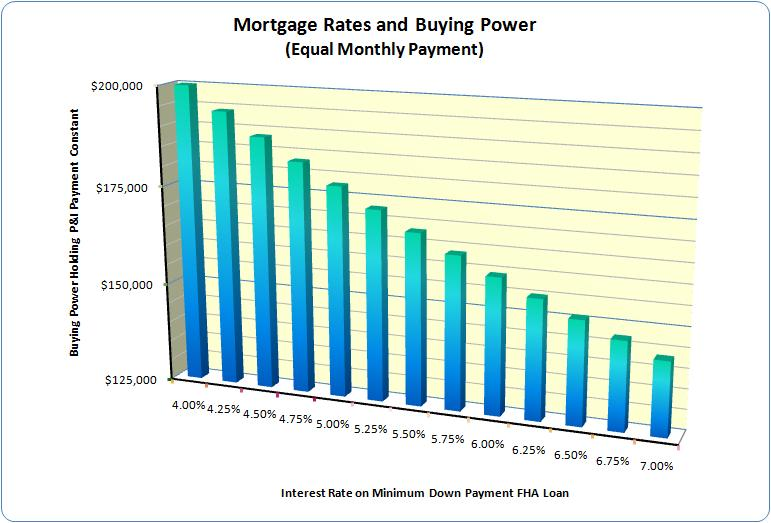 Mortgage Rates and Buying Power