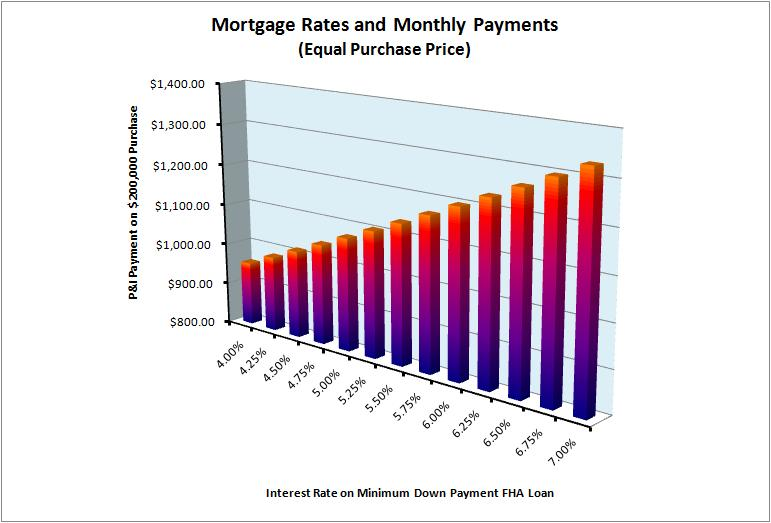 Mortgage Rates and Monthly Payments