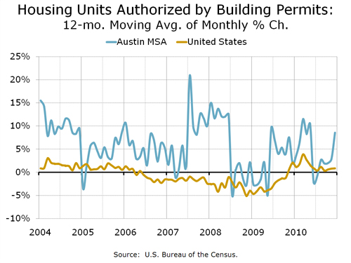 Building Permits, 12-month rolling average