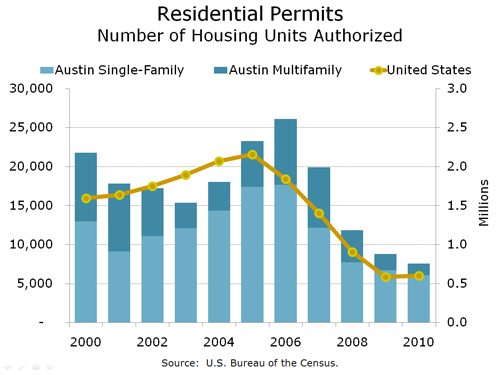 Annual Residential Building Permits