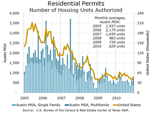 Monthly Residential Building Permits