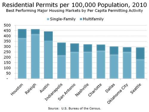 Permits Per 100,000 Population