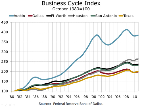 Texas Business Cycle Index By Metro Area 1980-2010, 021511