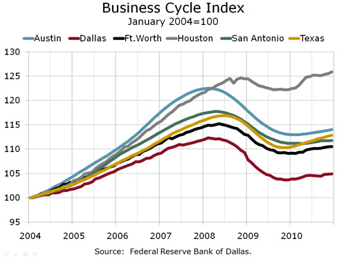 Texas Business Cycle Index By Metro Area 2004-2010, 021511