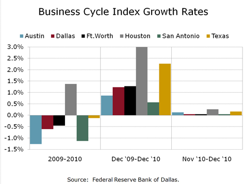 Texas Business Cycle Index Growth Rates 021511