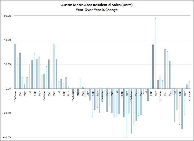 Year-Over-Year Unit Sales Changes