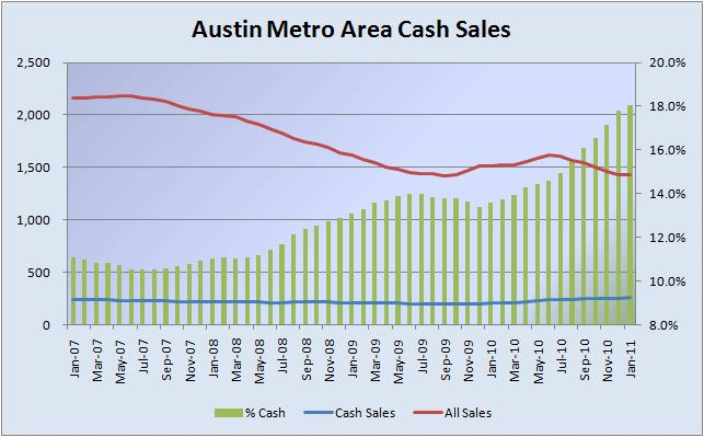Austin Metro Cash Sales 01-2007 to 01-2011