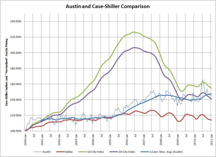 Case-Shiller/Austin Comparison