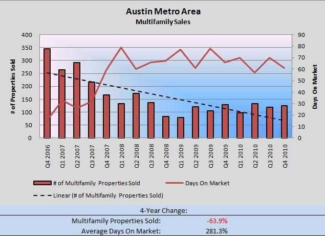 Austin MF Sales Q4 2006-Q42010