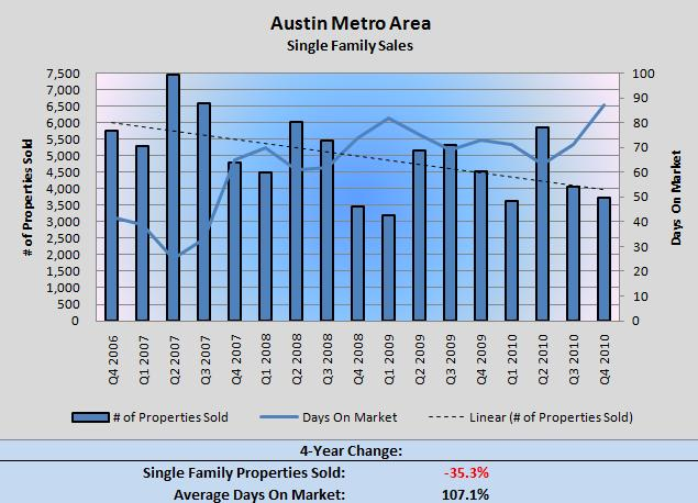 Austin SF Home Sales Q4 2006-Q4 2010