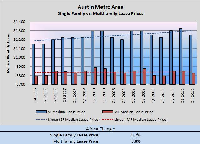 Austin SF vs. MF Lease Pricing Q4 2006-Q4 2010