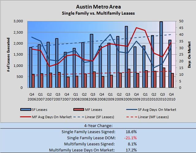 Austin SF vs. MF Leases Q4 2006-Q42010
