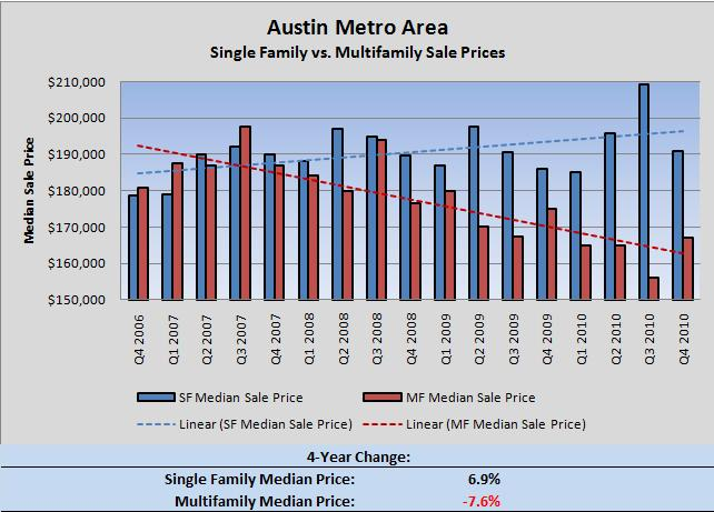 Austin SF vs. MF Sale Prices Q4 2006 - Q4 2010