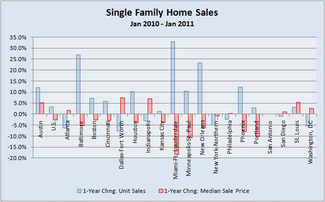 Home Sales and Prices 01-2010 vs. 01-2011