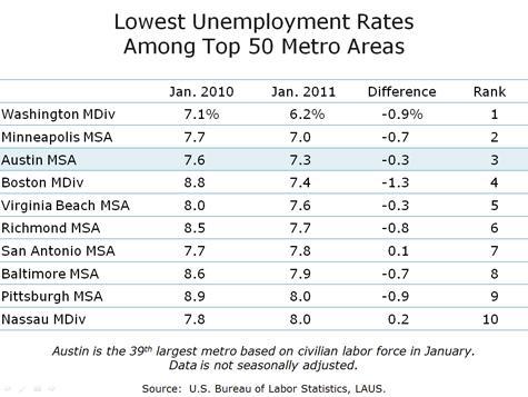 Major Metro Unemployment
