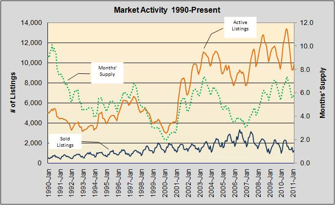 Market Activity 1990-Present