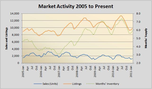 Market Activity 2005-Present