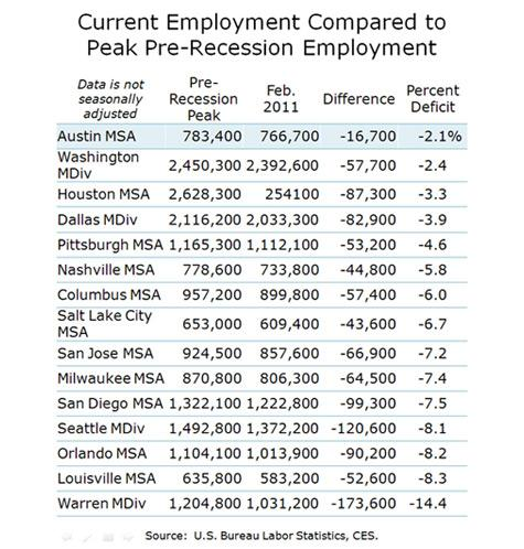 Current and Pre-recession Employment