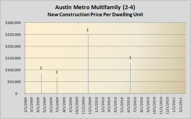 Multifamily New Construction 02/2009 - 02/2011