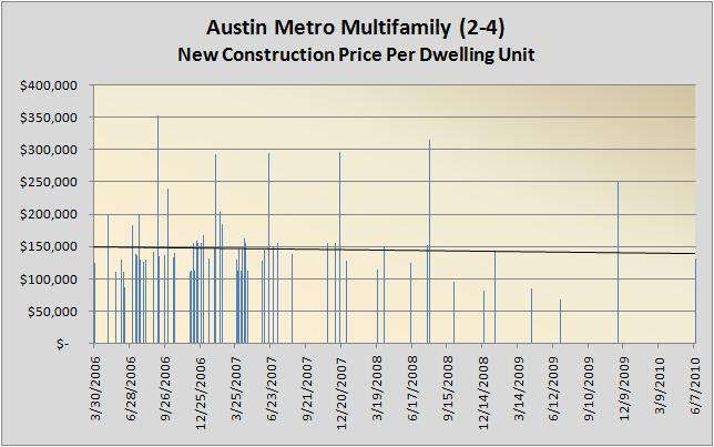 Multifamily New Construction 03/2006 - 03/2011