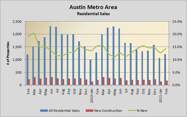Residential Sales 02/2009 - 02/2011