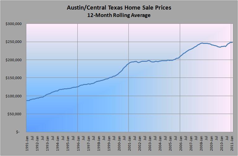 Rolling Average Sale Prices 1990-Present