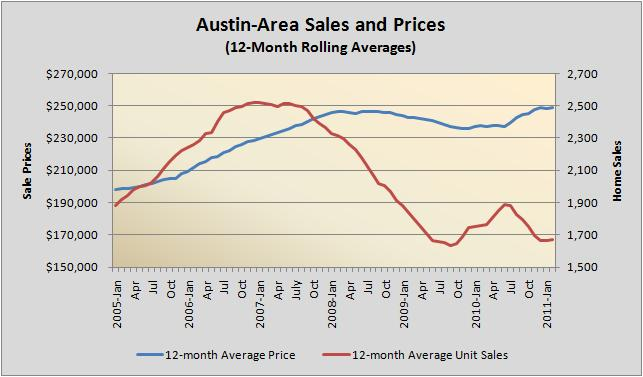 Austin Sales and Pricing