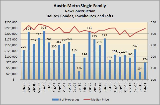New Home Sales 02/2009 - 02/2011