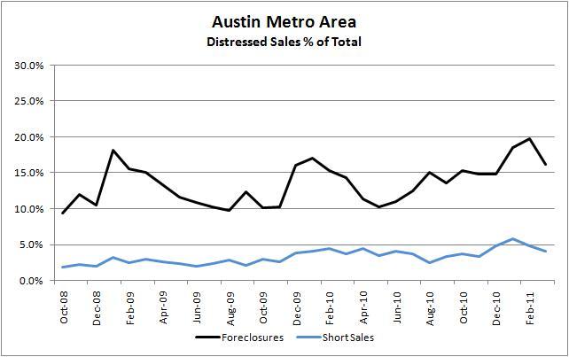 Distressed Sales, Austin Metro 10/2008 - 03/2011