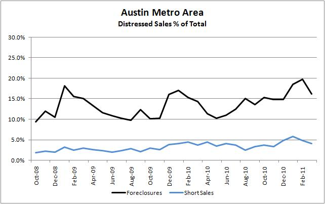 Distressed Sales, Austin Metro 10/2008 - 03/2011