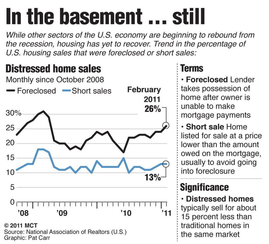 Distressed Sales, National, 10/2008 - 02/2011