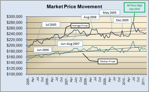 Market Prices 2005 to Present