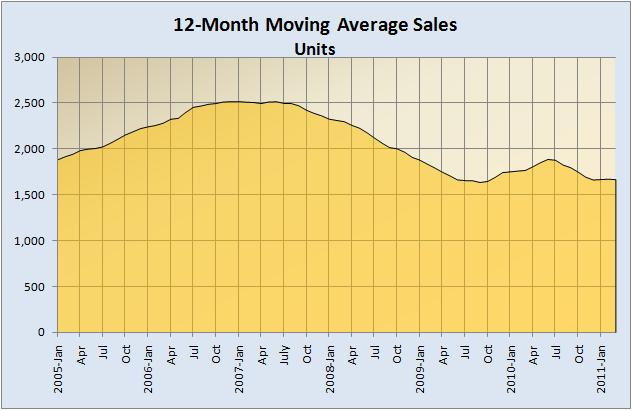 12-Month Average Home Sales 2005-Present