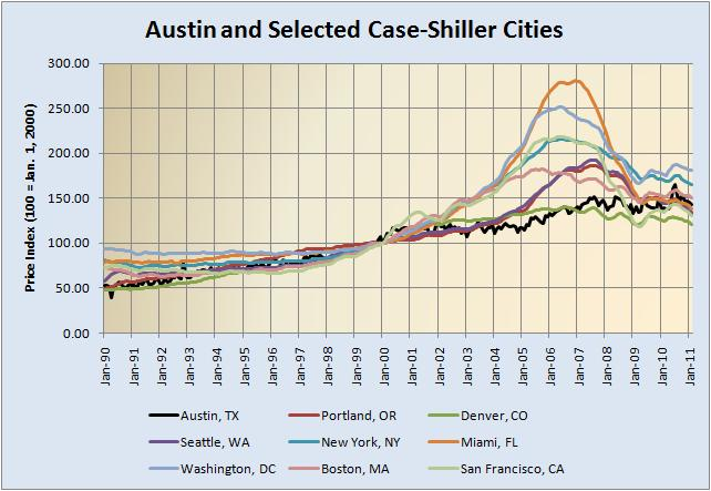 Austin and Selected Case-Shiller Cities 1990 -02-2011