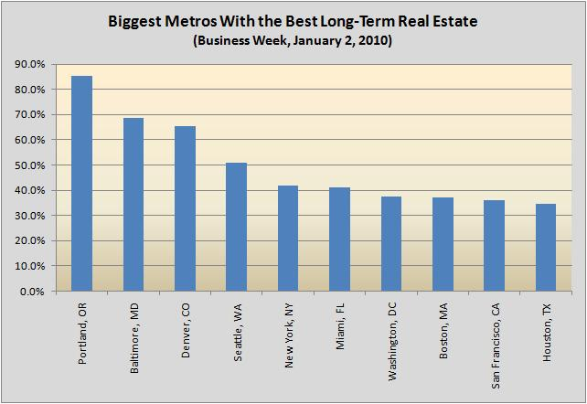 """Biggest Metros with Best Long-Term Real Estate"""