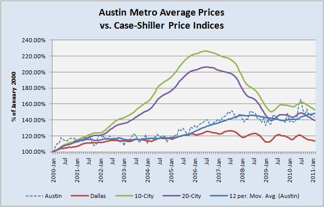 Case-Shiller-Austin comparison 05/10/11
