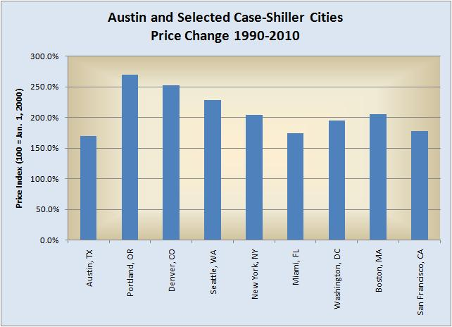 Case-Shiller Comparison with BW List