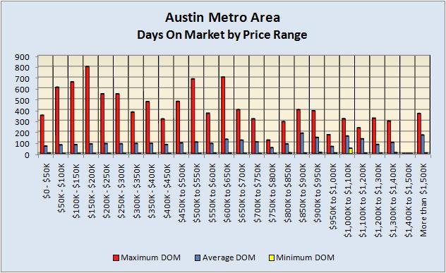 Days On Market By Price Range