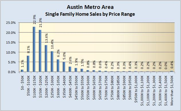 Single Family Home Sales by Price Range